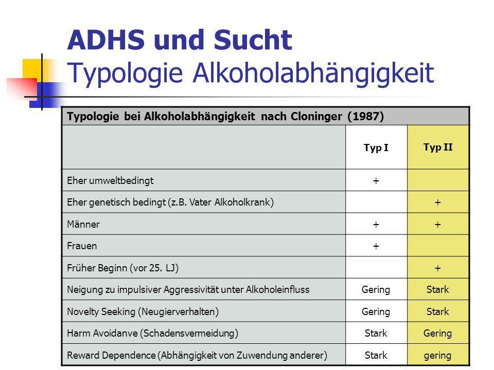 ADHS und Sucht Typologie Alkoholabhängigkeit Typologie bei Alkoholabhängigkeit nach Cloninger (1987) Typ ITyp II Eher umweltbedingt+ Eher genetisch bedingt (z.B.