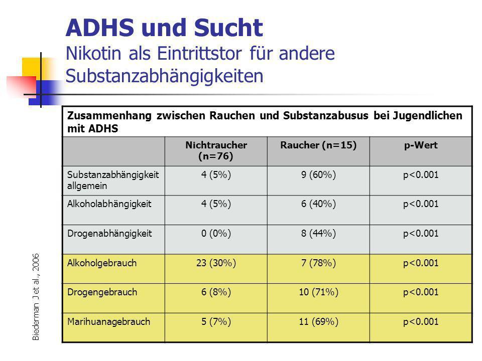 ADHS und Sucht Nikotin als Eintrittstor für andere Substanzabhängigkeiten Zusammenhang zwischen Rauchen und Substanzabusus bei Jugendlichen mit ADHS Nichtraucher (n=76) Raucher (n=15)p-Wert Substanzabhängigkeit allgemein 4 (5%)9 (60%)p<0.001 Alkoholabhängigkeit4 (5%)6 (40%)p<0.001 Drogenabhängigkeit0 (0%)8 (44%)p<0.001 Alkoholgebrauch23 (30%)7 (78%)p<0.001 Drogengebrauch6 (8%)10 (71%)p<0.001 Marihuanagebrauch5 (7%)11 (69%)p<0.001 Biederman J et al., 2006