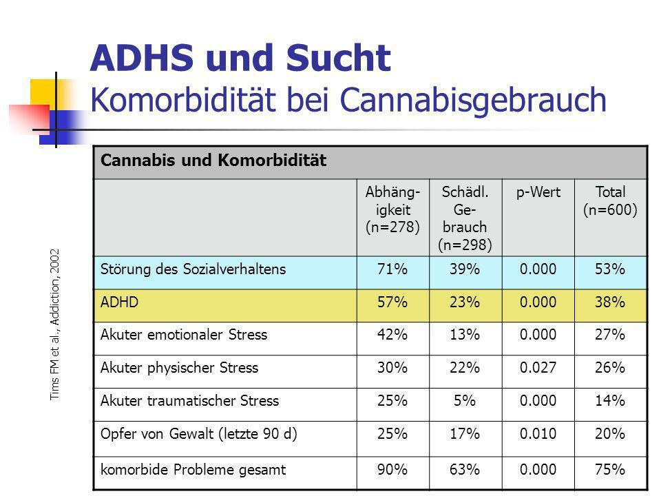 ADHS und Sucht Komorbidität bei Cannabisgebrauch Cannabis und Komorbidität Abhäng- igkeit (n=278) Schädl.