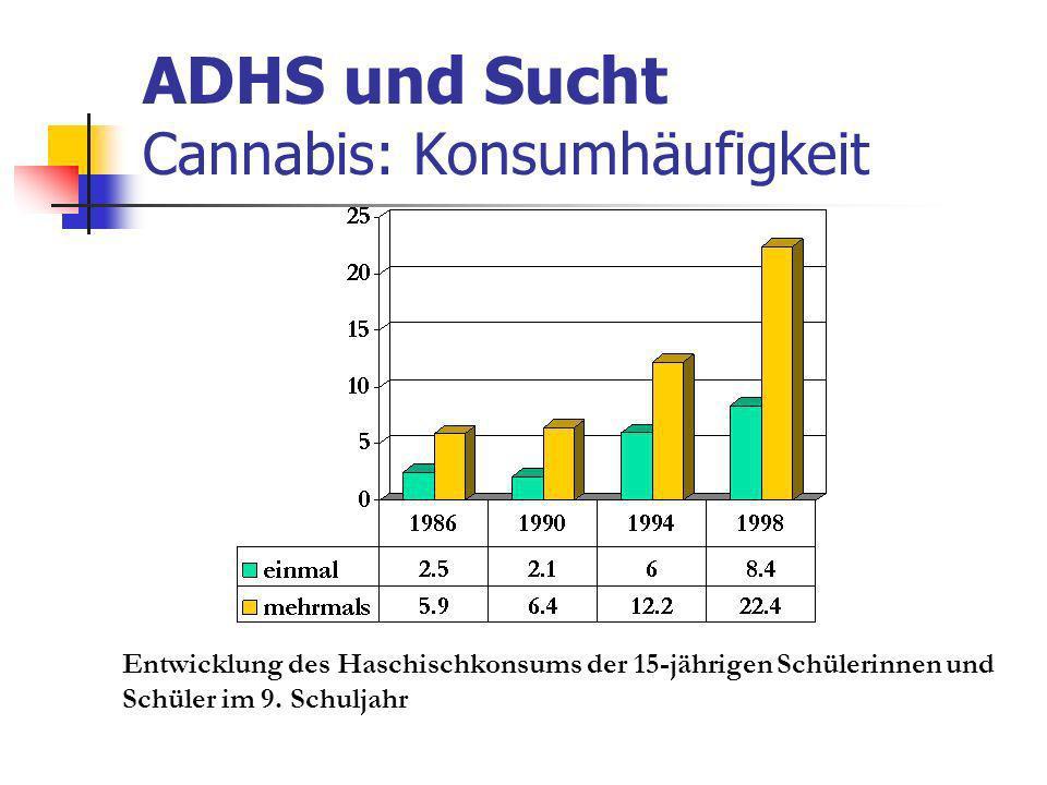 ADHS und Sucht Cannabis: Konsumhäufigkeit Entwicklung des Haschischkonsums der 15-jährigen Schülerinnen und Schüler im 9.