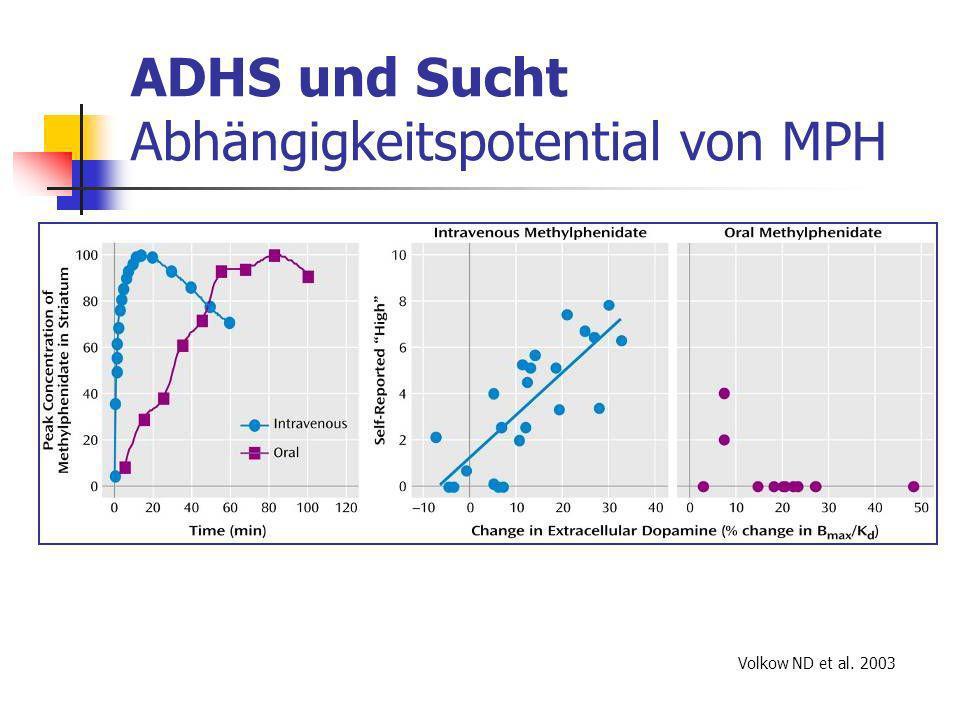 ADHS und Sucht Abhängigkeitspotential von MPH Volkow ND et al. 2003
