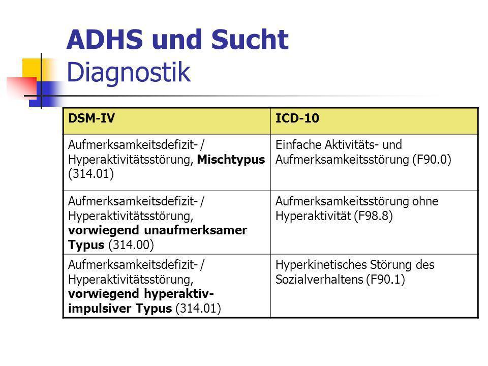 ADHS und Sucht Diagnostik DSM-IVICD-10 Aufmerksamkeitsdefizit- / Hyperaktivitätsstörung, Mischtypus (314.01) Einfache Aktivitäts- und Aufmerksamkeitsstörung (F90.0) Aufmerksamkeitsdefizit- / Hyperaktivitätsstörung, vorwiegend unaufmerksamer Typus (314.00) Aufmerksamkeitsstörung ohne Hyperaktivität (F98.8) Aufmerksamkeitsdefizit- / Hyperaktivitätsstörung, vorwiegend hyperaktiv- impulsiver Typus (314.01) Hyperkinetisches Störung des Sozialverhaltens (F90.1)
