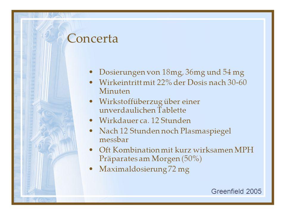 Concerta Dosierungen von 18mg, 36mg und 54 mg Wirkeintritt mit 22% der Dosis nach 30-60 Minuten Wirkstoffüberzug über einer unverdaulichen Tablette Wi