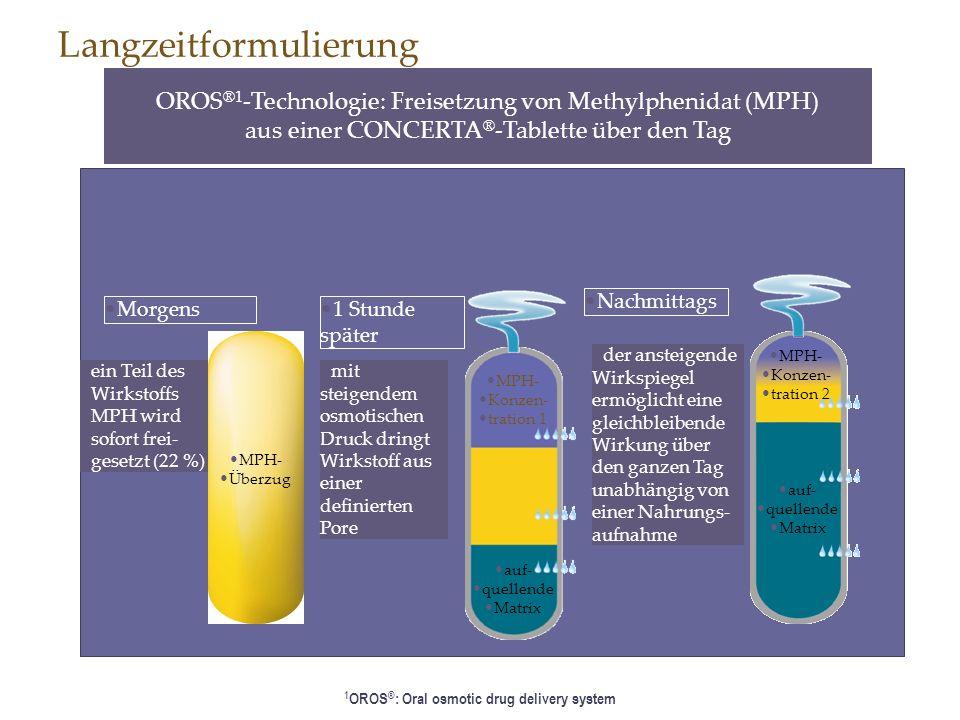 1 Stunde später Nachmittags ein Teil des Wirkstoffs MPH wird sofort frei- gesetzt (22 %) Langzeitformulierung Morgens OROS ®1 -Technologie: Freisetzun