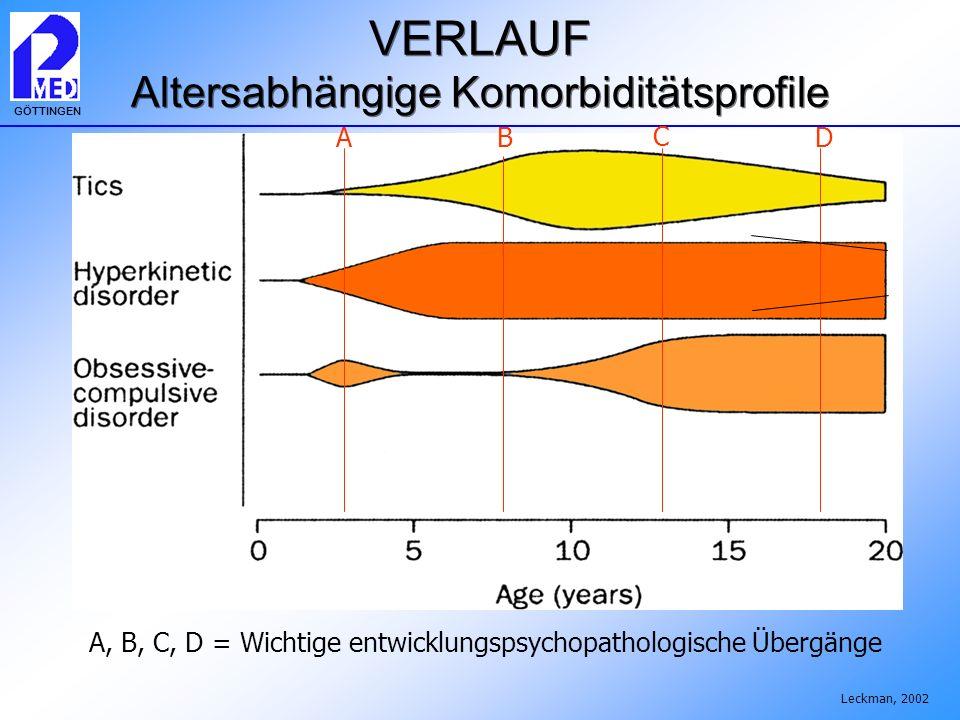 GÖTTINGEN VERLAUF Altersabhängige Komorbiditätsprofile Leckman, 2002 A B C A, B, C, D = Wichtige entwicklungspsychopathologische Übergänge D