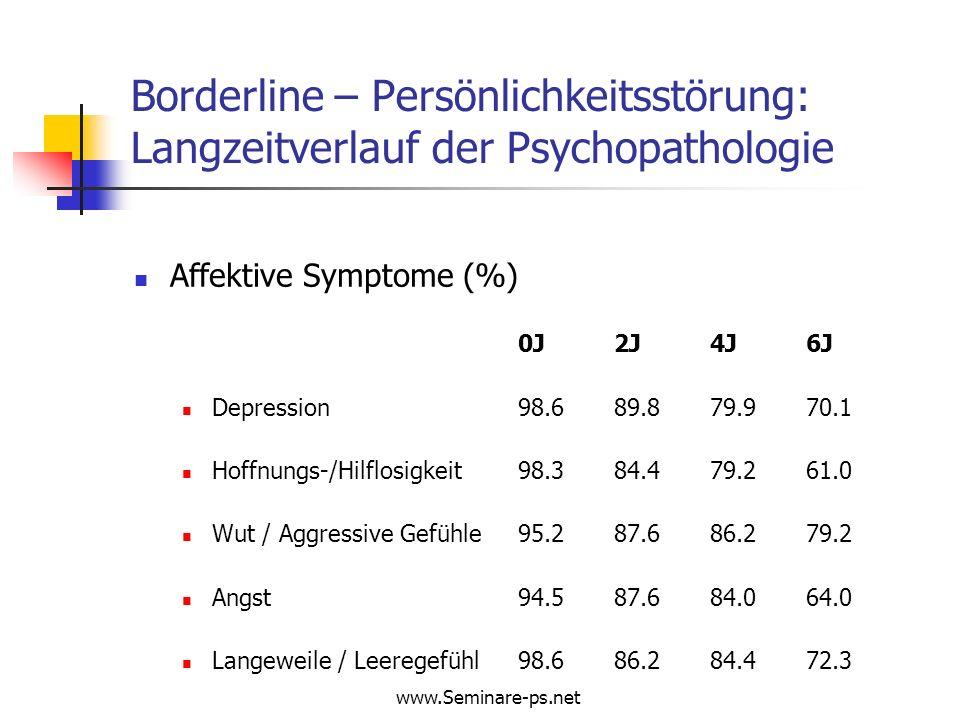 www.Seminare-ps.net Borderline – Persönlichkeitsstörung: Langzeitverlauf der Psychopathologie Affektive Symptome (%) 0J2J4J6J Depression98.689.879.970