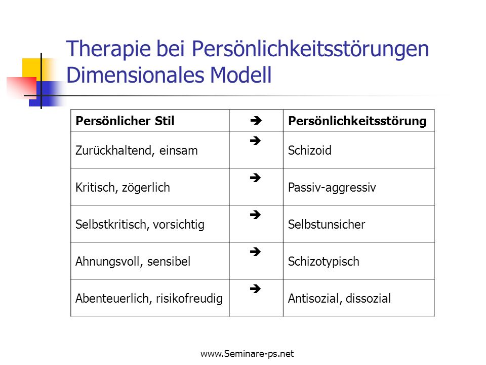 www.Seminare-ps.net Therapie bei Persönlichkeitsstörungen Dimensionales Modell Persönlicher Stil Persönlichkeitsstörung Zurückhaltend, einsam Schizoid