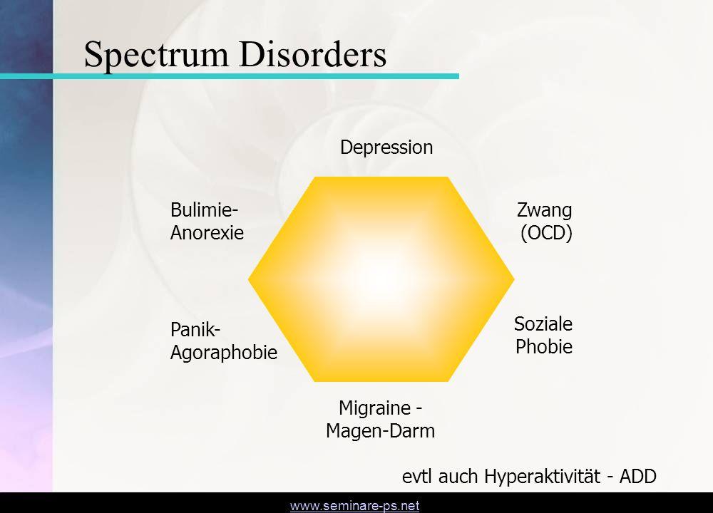 www.seminare-ps.net Spectrum Disorders Depression Panik- Agoraphobie Soziale Phobie Bulimie- Anorexie Zwang (OCD) Migraine - Magen-Darm evtl auch Hype