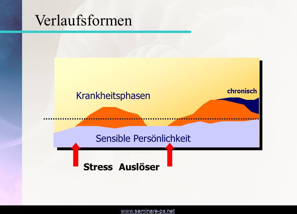 www.seminare-ps.net Verlaufsformen Krankheitsphasen chronisch Sensible Persönlichkeit Stress, Auslöser