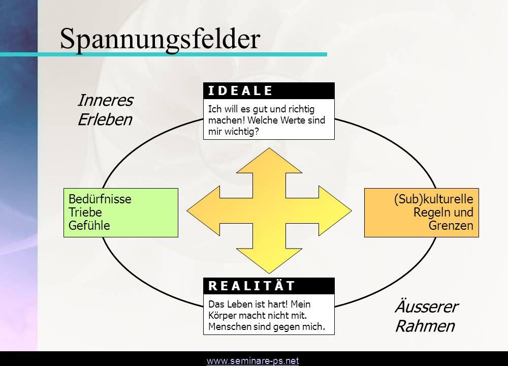 www.seminare-ps.net Bedürfnisse Triebe Gefühle Ich will es gut und richtig machen! Welche Werte sind mir wichtig? I D E A L E Das Leben ist hart! Mein