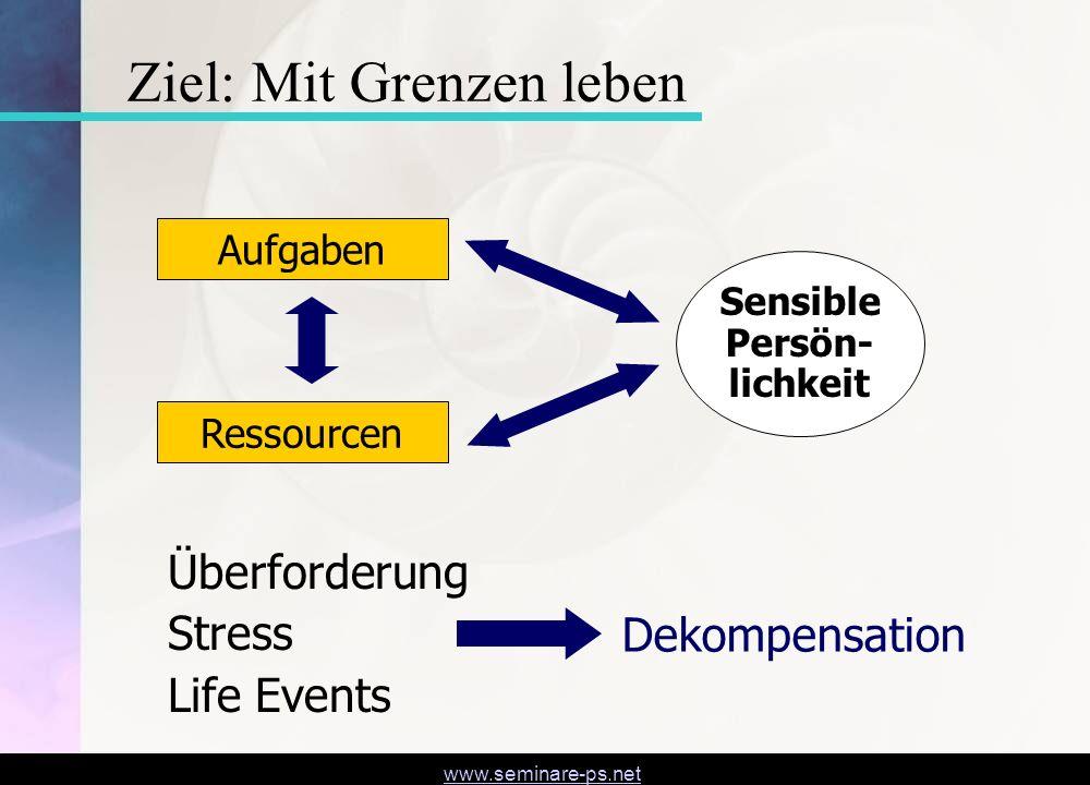 www.seminare-ps.net Dekompensation Aufgaben Ressourcen Sensible Persön- lichkeit Überforderung Stress Life Events Ziel: Mit Grenzen leben