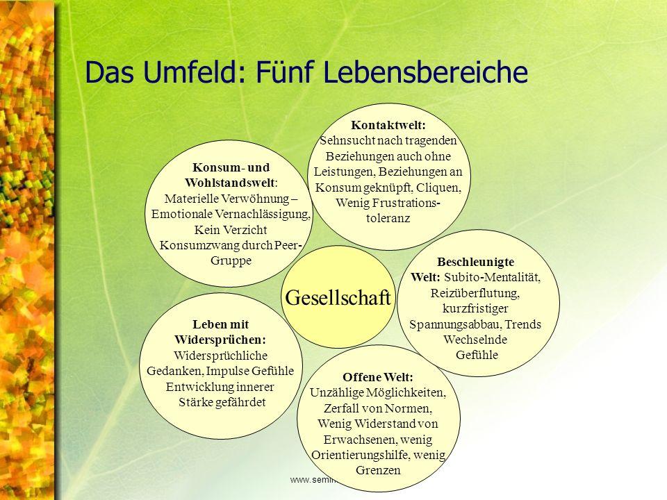 www.seminare-ps.net Das Umfeld: Fünf Lebensbereiche Konsum- und Wohlstandswelt: Materielle Verwöhnung – Emotionale Vernachlässigung, Kein Verzicht Kon