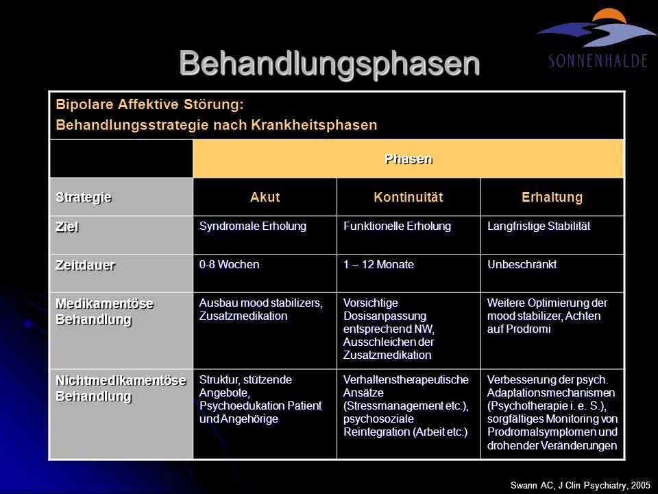 Behandlungsphasen Bipolare Affektive Störung: Behandlungsstrategie nach Krankheitsphasen Phasen StrategieAkutKontinuitätErhaltung Ziel Syndromale Erho