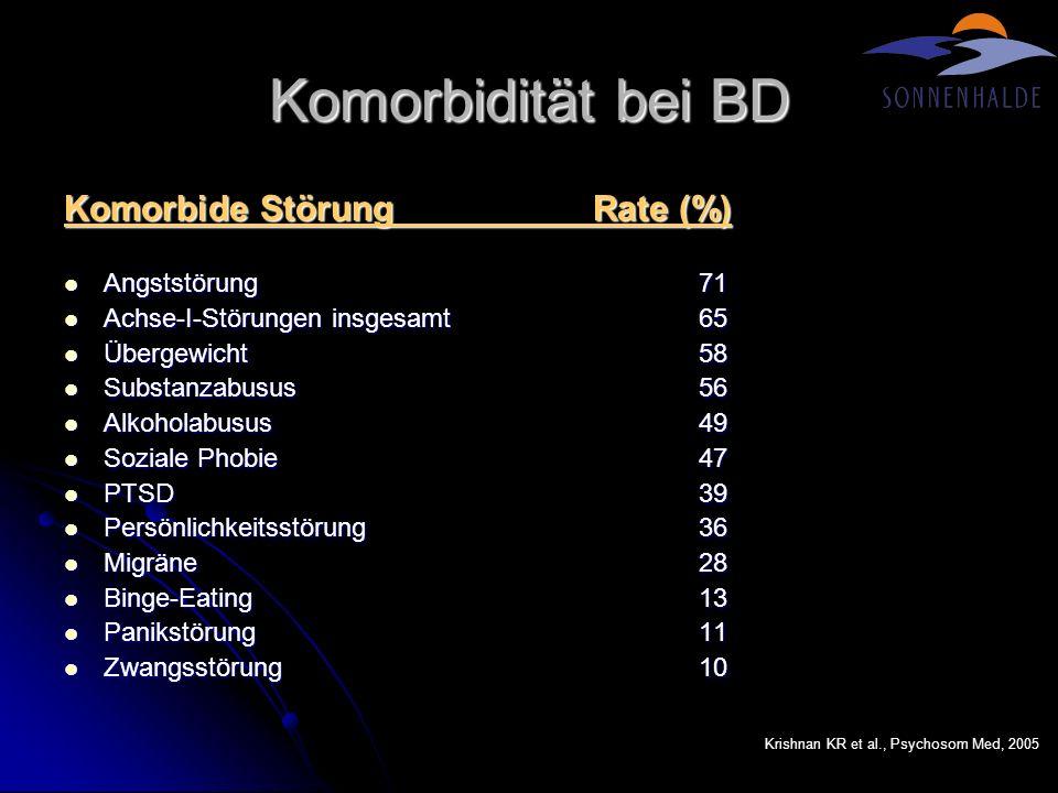 Komorbidität bei BD Komorbide StörungRate (%) Angststörung71 Angststörung71 Achse-I-Störungen insgesamt65 Achse-I-Störungen insgesamt65 Übergewicht58