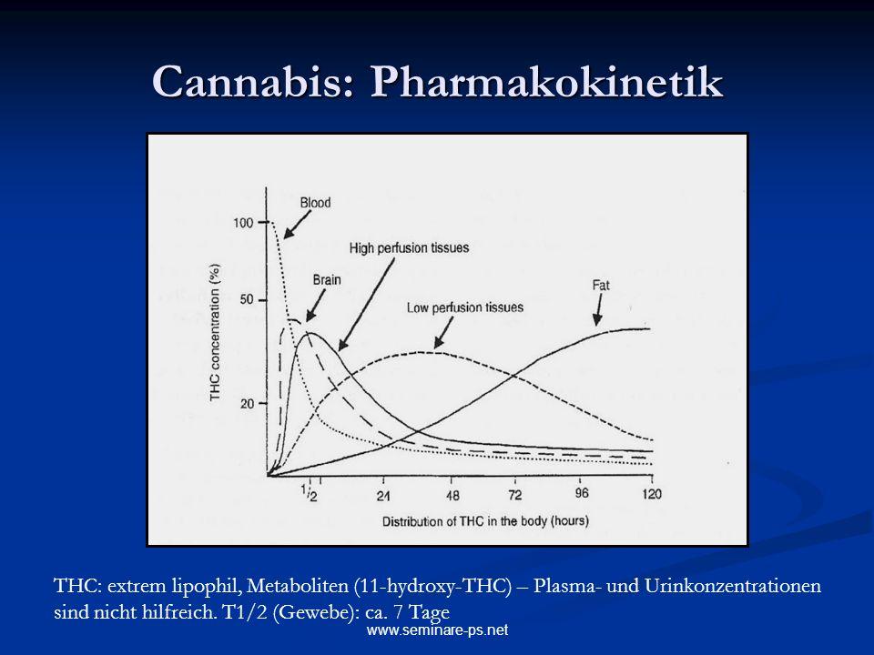 www.seminare-ps.net Cannabis: Pharmakokinetik THC: extrem lipophil, Metaboliten (11-hydroxy-THC) – Plasma- und Urinkonzentrationen sind nicht hilfreic