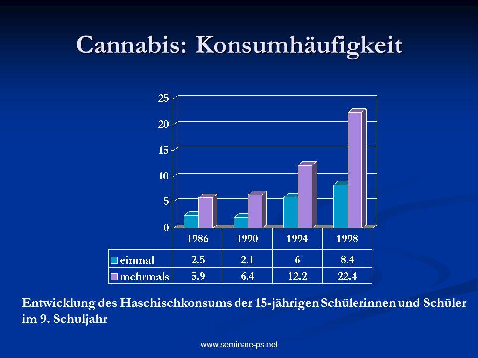 www.seminare-ps.net Cannabis: Konsumhäufigkeit Entwicklung des Haschischkonsums der 15-jährigen Schülerinnen und Schüler im 9. Schuljahr