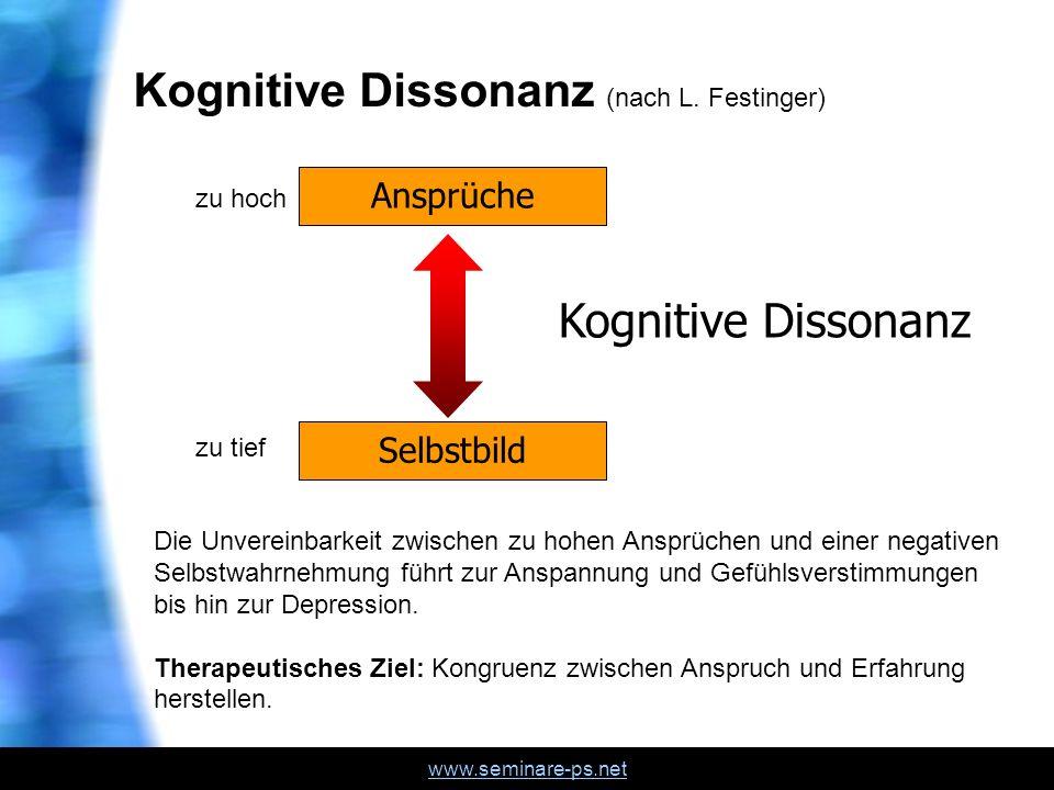 www.seminare-ps.net Kognitive Dissonanz (nach L. Festinger) Ansprüche Selbstbild Kognitive Dissonanz Die Unvereinbarkeit zwischen zu hohen Ansprüchen