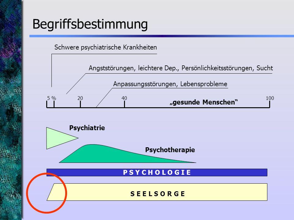 P S Y C H O L O G I E 5 %2040100 Schwere psychiatrische Krankheiten Angststörungen, leichtere Dep., Persönlichkeitsstörungen, Sucht Anpassungsstörunge