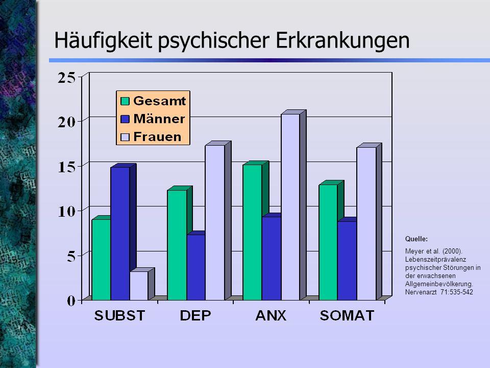 Häufigkeit psychischer Erkrankungen Quelle: Meyer et al. (2000). Lebenszeitprävalenz psychischer Störungen in der erwachsenen Allgemeinbevölkerung. Ne