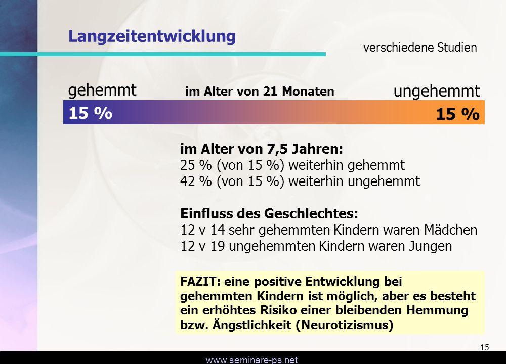 www.seminare-ps.net 15 gehemmt 15 % ungehemmt 15 % im Alter von 21 Monaten im Alter von 7,5 Jahren: 25 % (von 15 %) weiterhin gehemmt 42 % (von 15 %)