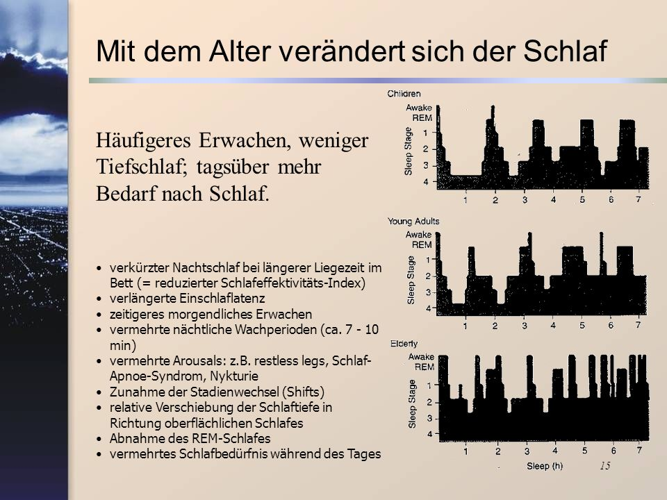 15 Häufigeres Erwachen, weniger Tiefschlaf; tagsüber mehr Bedarf nach Schlaf. verkürzter Nachtschlaf bei längerer Liegezeit im Bett (= reduzierter Sch
