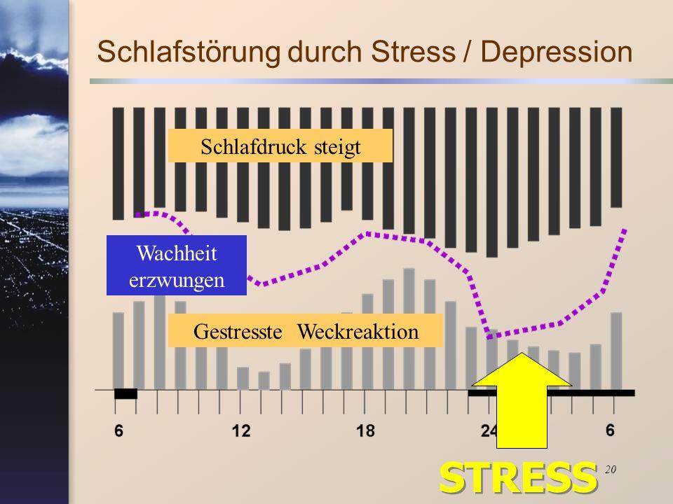 20 Schlafdruck steigt Gestresste Weckreaktion Wachheit erzwungen STRESS Schlafstörung durch Stress / Depression