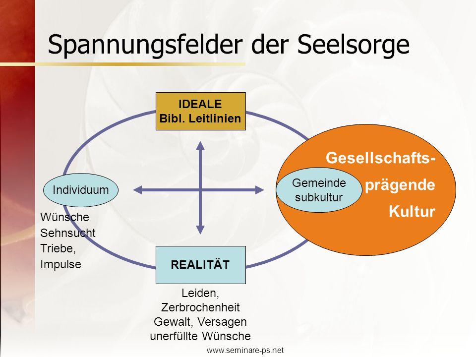 www.seminare-ps.net Spannungsfelder der Seelsorge Individuum IDEALE Bibl. Leitlinien Gemeinde subkultur REALITÄT Gesellschafts- prägende Kultur Leiden