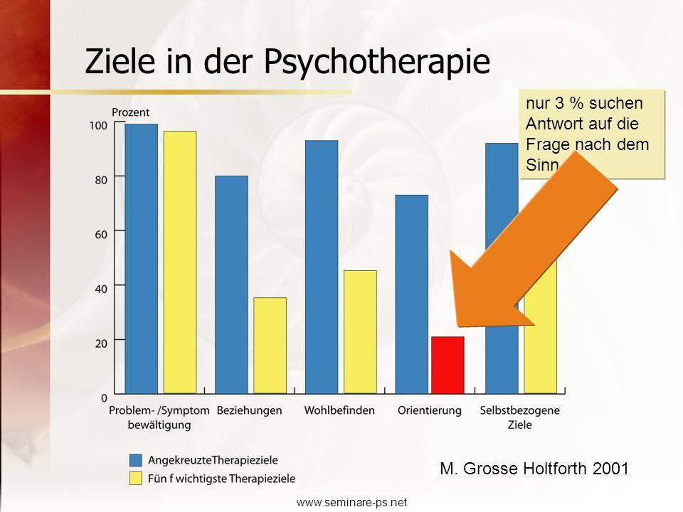www.seminare-ps.net Ziele in der Psychotherapie M. Grosse Holtforth 2001 nur 3 % suchen Antwort auf die Frage nach dem Sinn.