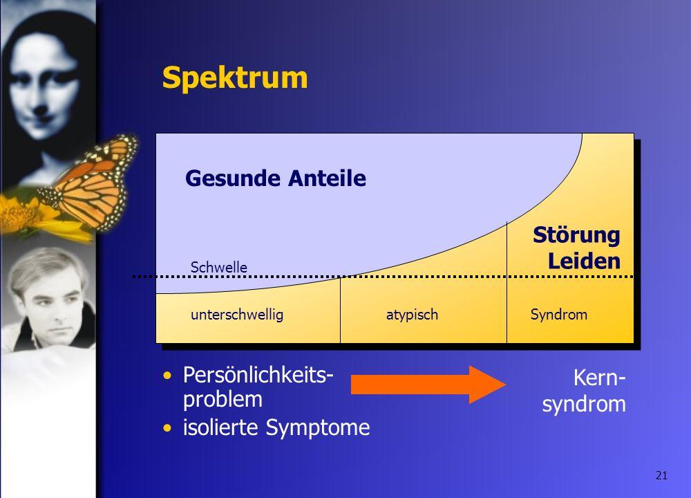 21 Spektrum Gesunde Anteile Störung Leiden Schwelle Persönlichkeits- problem isolierte Symptome unterschwelligatypisch Kern- syndrom Syndrom
