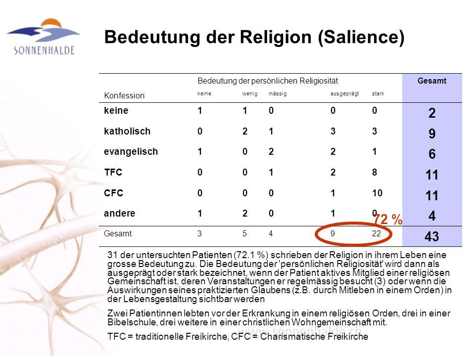 Bedeutung der Religion (Salience) Bedeutung der persönlichen ReligiositätGesamt Konfession keinewenigmässigausgeprägtstark keine11000 2 katholisch0213