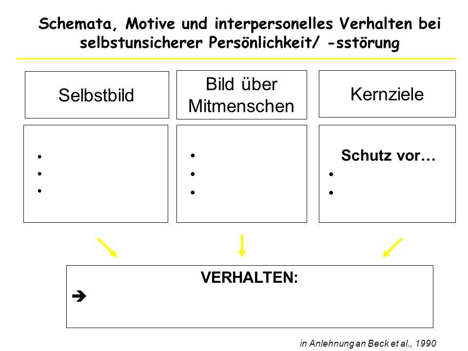 Schemata, Motive und interpersonelles Verhalten bei selbstunsicherer Persönlichkeit/ -sstörung in Anlehnung an Beck et al., 1990 VERHALTEN: Bild über