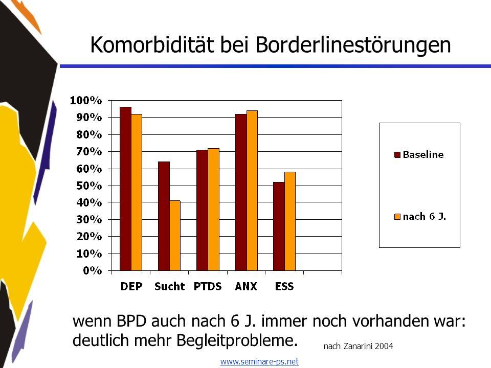 www.seminare-ps.net Komorbidität bei Borderlinestörungen nach Zanarini 2004 wenn BPD auch nach 6 J. immer noch vorhanden war: deutlich mehr Begleitpro