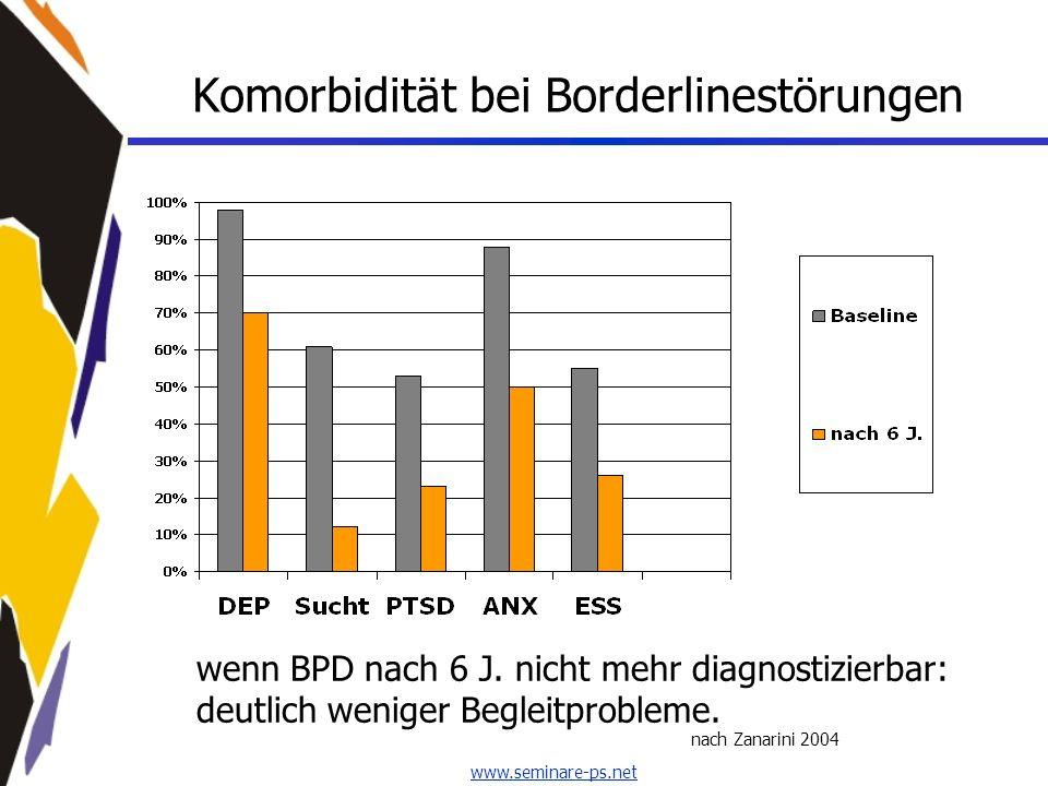 www.seminare-ps.net Komorbidität bei Borderlinestörungen nach Zanarini 2004 wenn BPD nach 6 J. nicht mehr diagnostizierbar: deutlich weniger Begleitpr