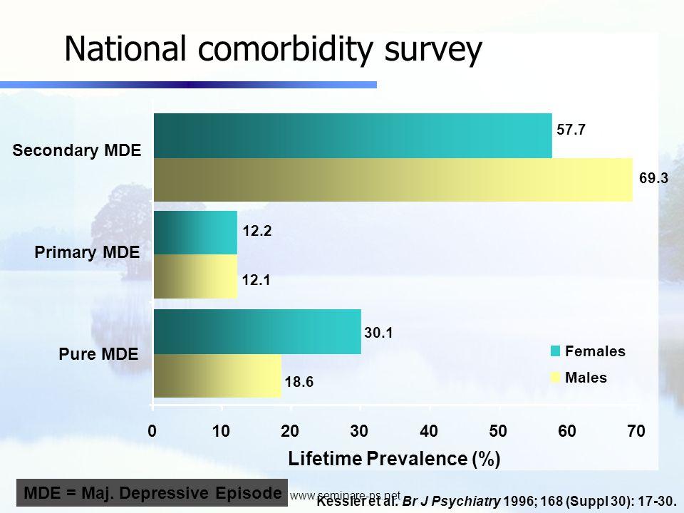 www.seminare-ps.net Pure MDE Primary MDE Secondary MDE 18.6 12.1 69.3 30.1 12.2 57.7 010203040506070 Females Males Lifetime Prevalence (%) Kessler et