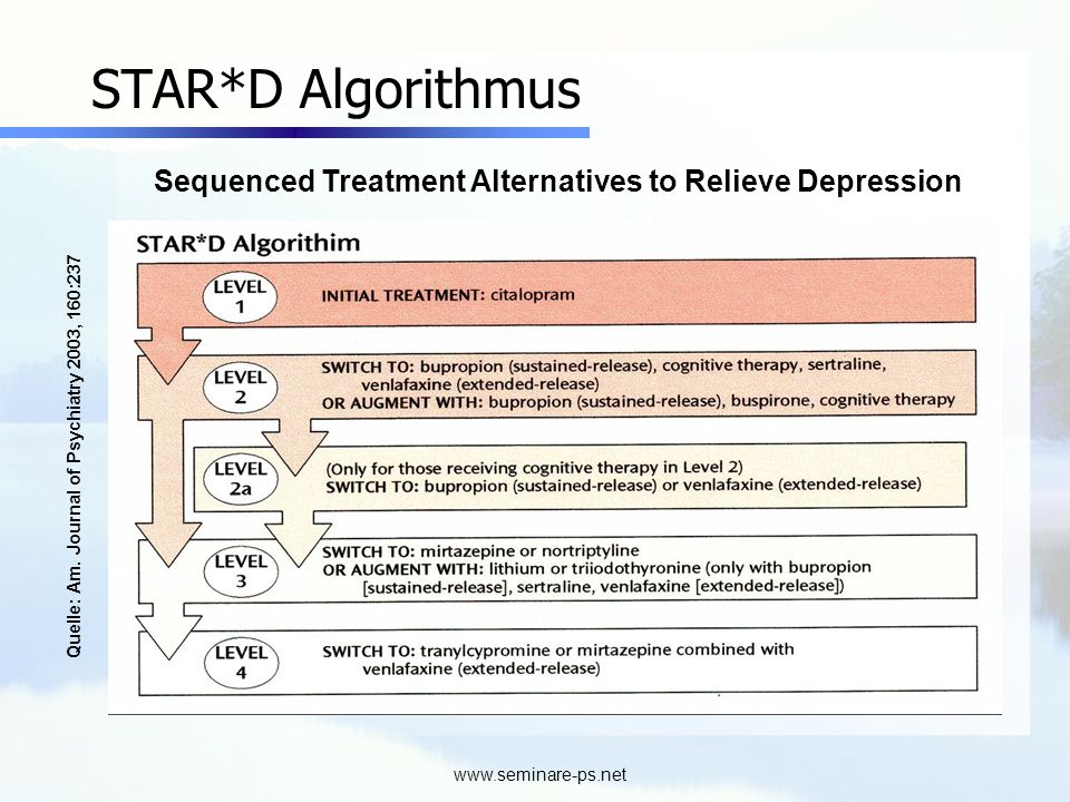 www.seminare-ps.net STAR*D Algorithmus Quelle: Am. Journal of Psychiatry 2003, 160:237 Sequenced Treatment Alternatives to Relieve Depression