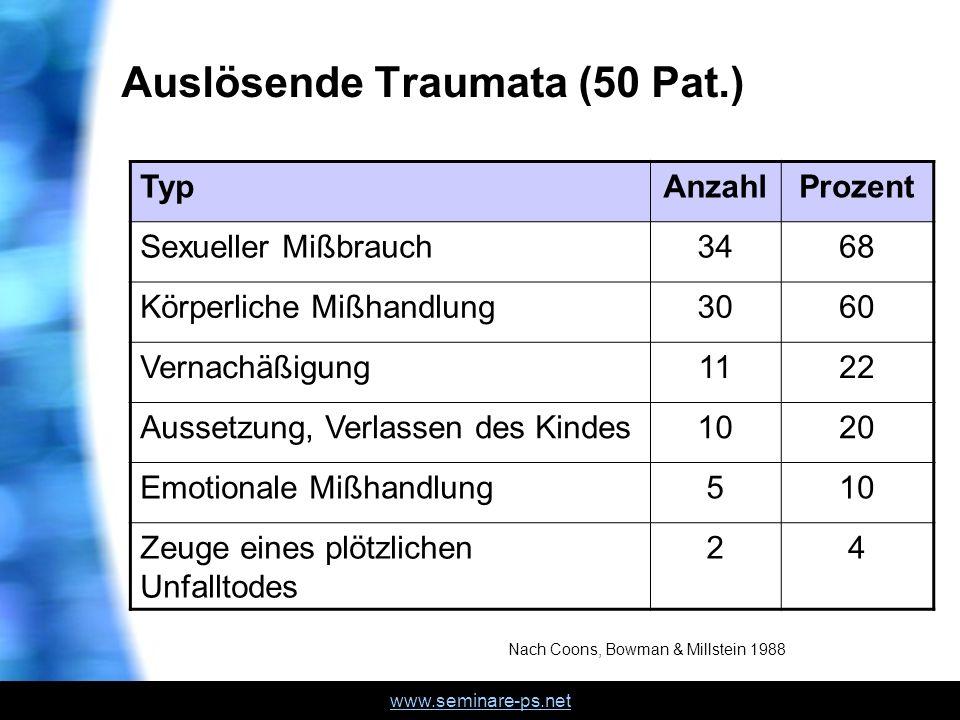 www.seminare-ps.net Auslösende Traumata (50 Pat.) TypAnzahlProzent Sexueller Mißbrauch3468 Körperliche Mißhandlung3060 Vernachäßigung1122 Aussetzung,
