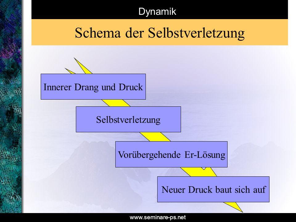 www.seminare-ps.net Dynamik Innerer Drang und Druck Selbstverletzung Vorübergehende Er-Lösung Neuer Druck baut sich auf Schema der Selbstverletzung