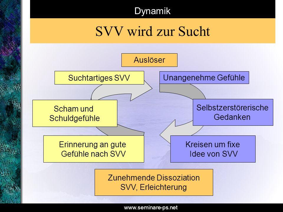 www.seminare-ps.net Dynamik Auslöser Unangenehme Gefühle Selbstzerstörerische Gedanken Kreisen um fixe Idee von SVV Zunehmende Dissoziation SVV, Erlei
