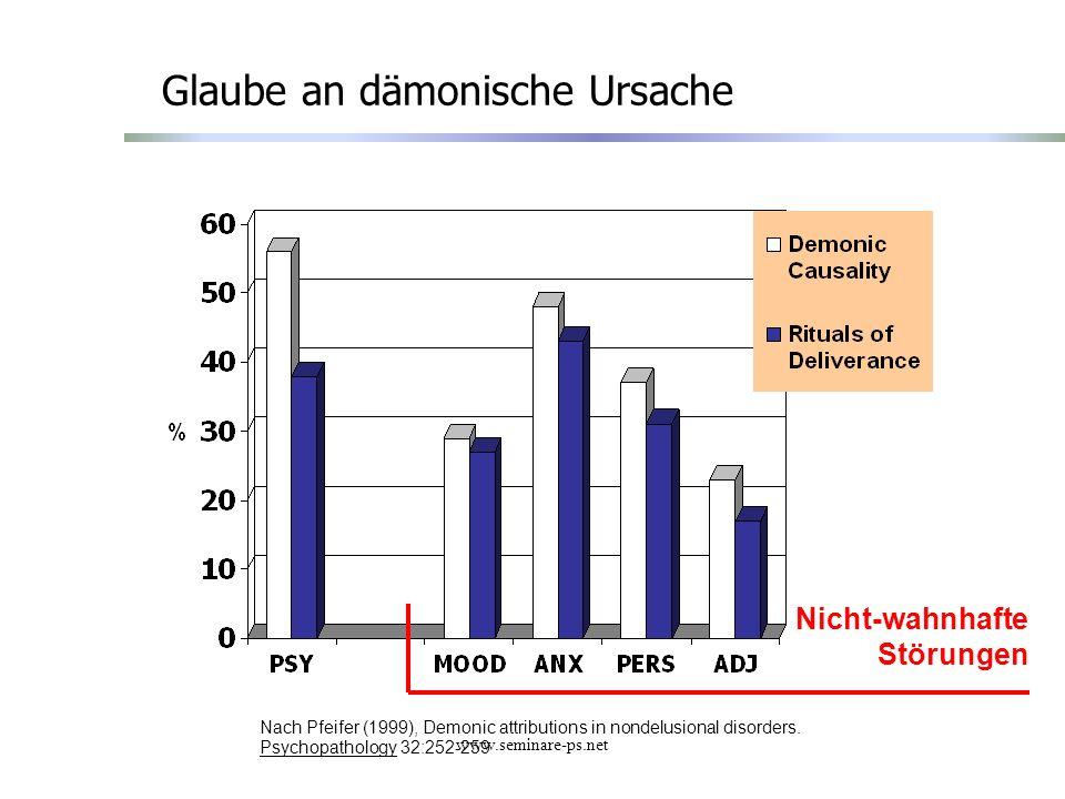 www.seminare-ps.net Glaube an dämonische Ursache Nach Pfeifer (1999), Demonic attributions in nondelusional disorders. Psychopathology 32:252-259 Nich