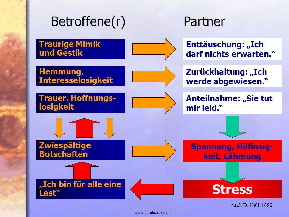 www.seminare-ps.net Traurige Mimik und Gestik Enttäuschung: Ich darf nichts erwarten. Betroffene(r)Partner Zurückhaltung: Ich werde abgewiesen. Hemmun