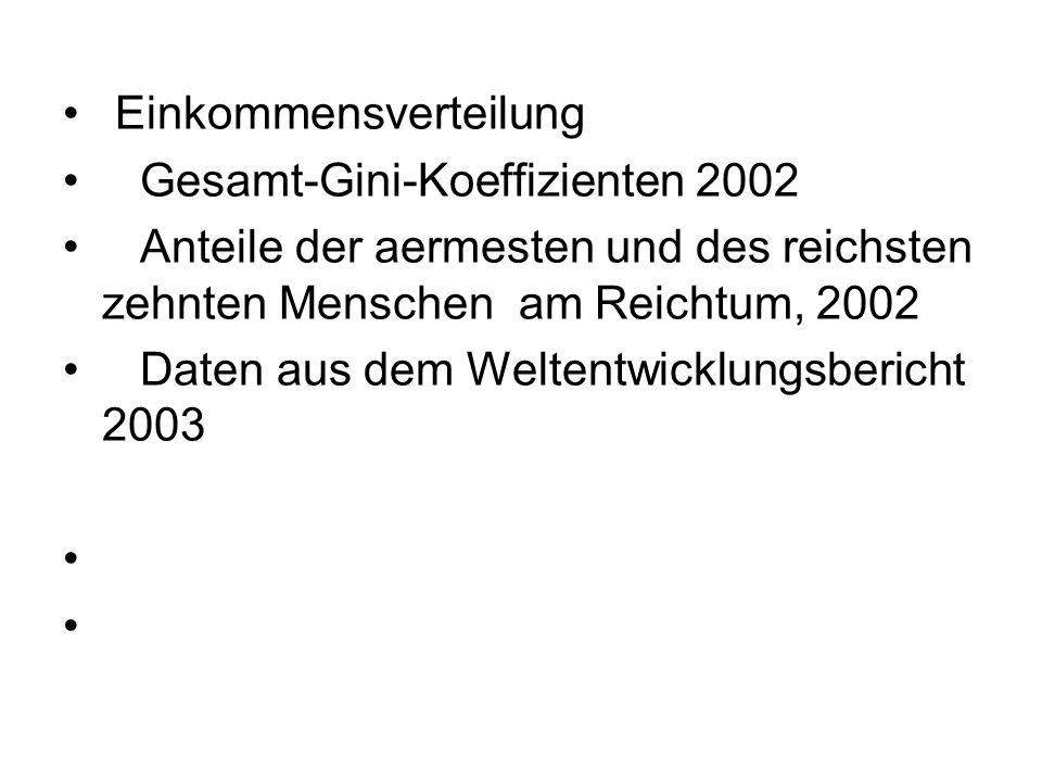 Einkommensverteilung Gesamt-Gini-Koeffizienten 2002 Anteile der aermesten und des reichsten zehnten Menschen am Reichtum, 2002 Daten aus dem Weltentwicklungsbericht 2003