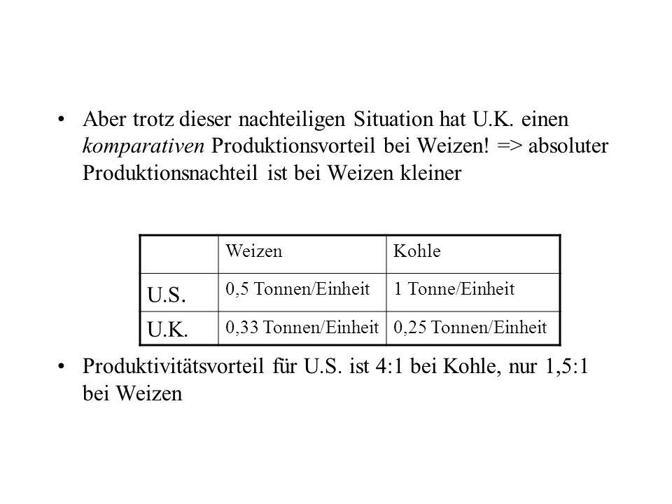 Aber trotz dieser nachteiligen Situation hat U.K. einen komparativen Produktionsvorteil bei Weizen! => absoluter Produktionsnachteil ist bei Weizen kl