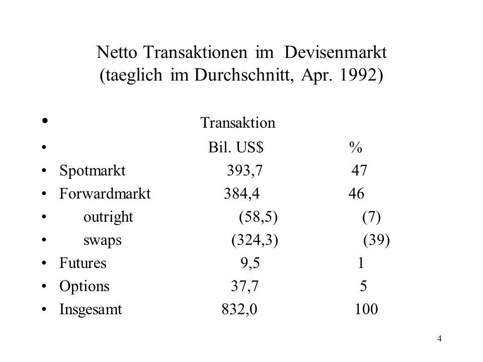 4 Netto Transaktionen im Devisenmarkt (taeglich im Durchschnitt, Apr. 1992) Transaktion Bil. US$ % Spotmarkt 393,7 47 Forwardmarkt 384,4 46 outright (