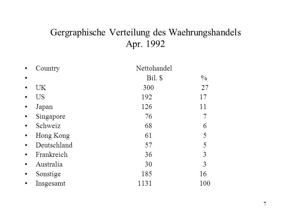 7 Gergraphische Verteilung des Waehrungshandels Apr. 1992 Country Nettohandel Bil. $ % UK 300 27 US19217 Japan12611 Singapore 76 7 Schweiz 68 6 Hong K