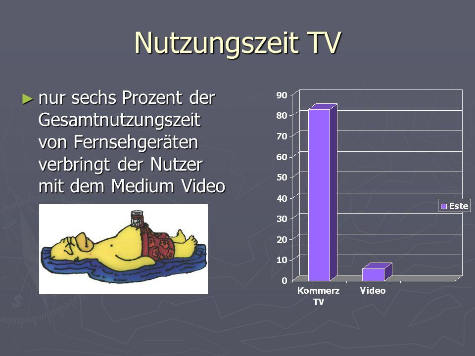 Nutzungszeit TV nur sechs Prozent der Gesamtnutzungszeit von Fernsehgeräten verbringt der Nutzer mit dem Medium Video nur sechs Prozent der Gesamtnutzungszeit von Fernsehgeräten verbringt der Nutzer mit dem Medium Video
