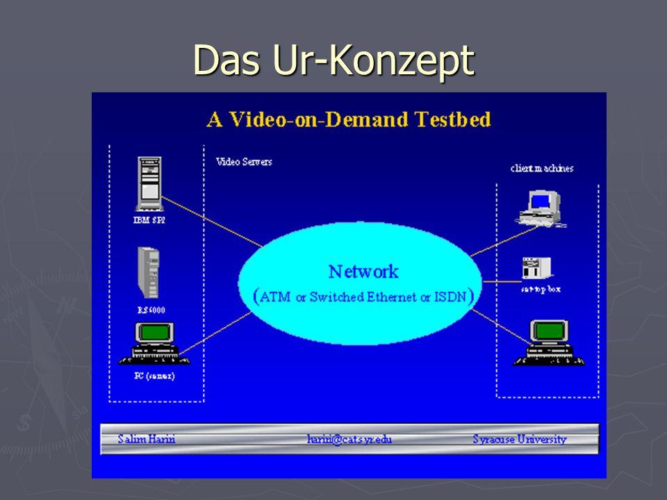 Entwicklungsetappen zum VoD Pay-per-Channel Pay-per-Channel Pay-per-View Pay-per-View Near-Video-on-Demand Near-Video-on-Demand Video-on-Demand Video-on-Demand