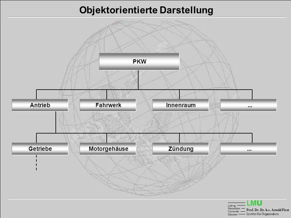 LMULMU Ludwig Maximilians Universität München Prof. Dr. Dr. h.c. Arnold Picot Institut für Organisation Antrieb PKW Objektorientierte Darstellung...Fa