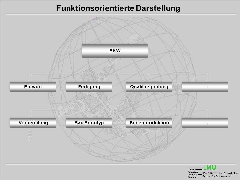 LMULMU Ludwig Maximilians Universität München Prof. Dr. Dr. h.c. Arnold Picot Institut für Organisation Funktionsorientierte Darstellung Entwurf PKW..