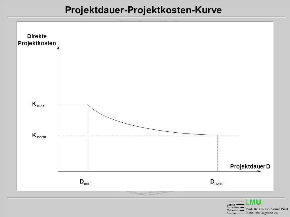 LMULMU Ludwig Maximilians Universität München Prof. Dr. Dr. h.c. Arnold Picot Institut für Organisation Projektdauer-Projektkosten-Kurve Projektdauer