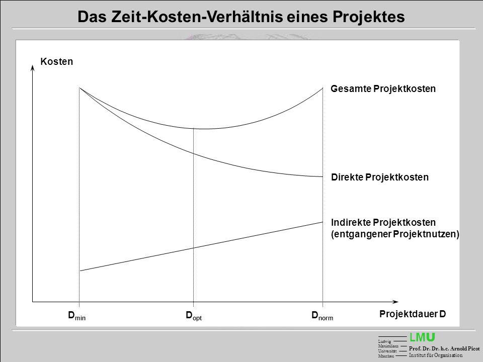 LMULMU Ludwig Maximilians Universität München Prof. Dr. Dr. h.c. Arnold Picot Institut für Organisation Das Zeit-Kosten-Verhältnis eines Projektes Ges